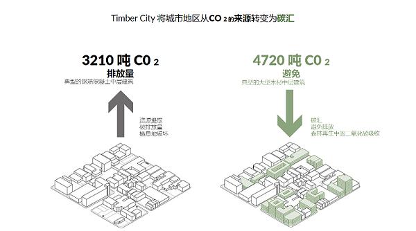 碳和城市建设的相关性