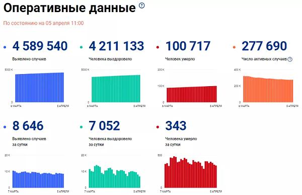 俄罗斯疫情增长数额