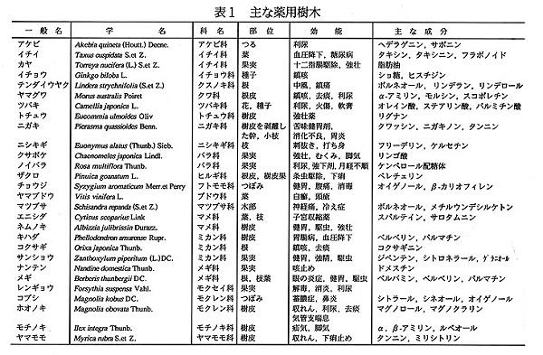 表1主要药用树种