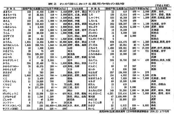 表 2日本的药用作物栽培情况(1992) 引自药用作物(草药)相关资料(日本特殊农业作物协会 1994.3)
