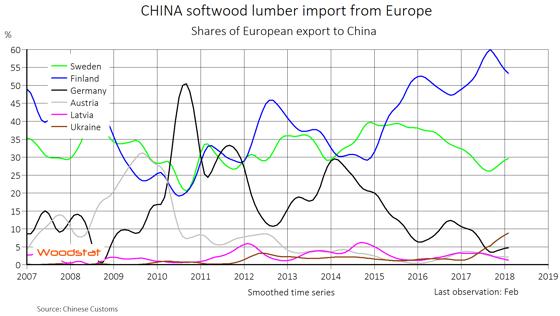 中国进口松木