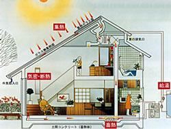 图1 OM型被动式太阳能房屋 (引自日本木业协会,来自木的奇妙世界)