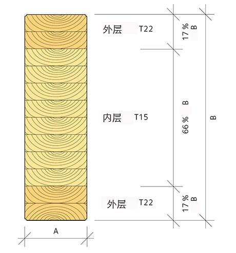 uppbyggnad-av-balk-av-kombinerat-limtra-cn
