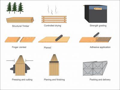 胶合木生产工序图